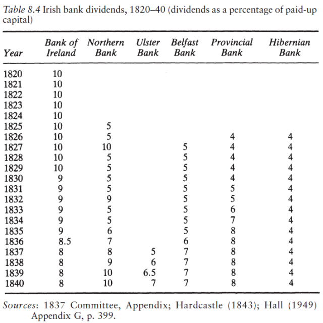 The Experience of Free Banking (Kevin Dowd 1992) Table 8.4