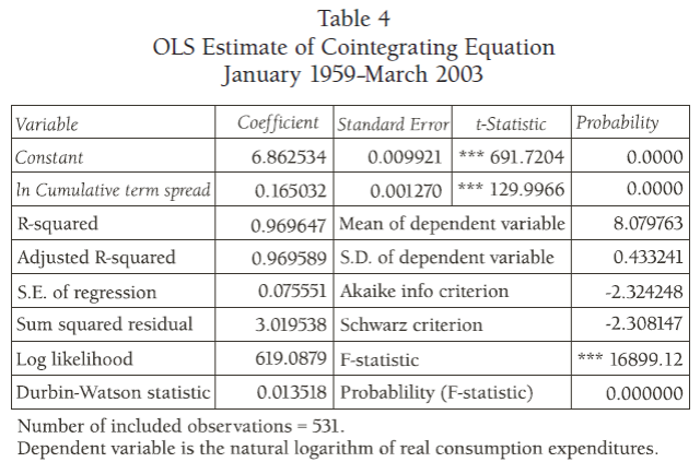 an-empirical-examination-of-austrian-business-cycle-theory-table-4