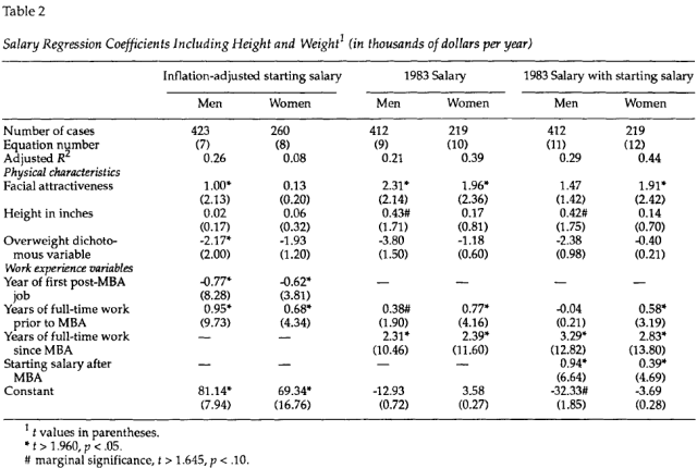 Attractiveness and Income for Men and Women in Management (Frieze 1991) Table 2