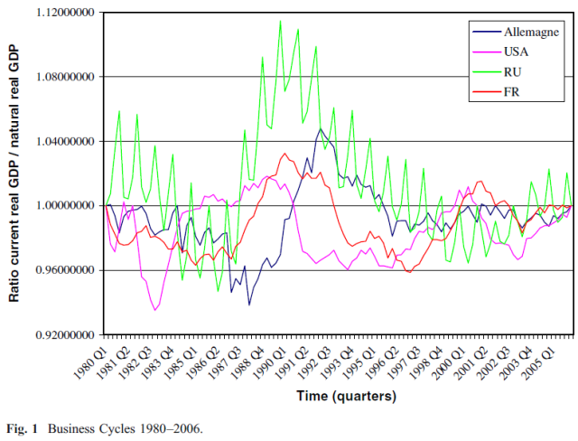 austrian-business-cycle-theory-empirical-evidence-figure-1
