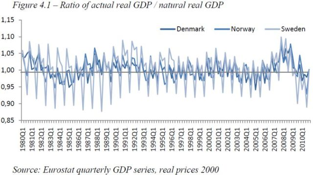 austrian-business-cycle-theory-evidence-from-scandinavia-figure-4-1