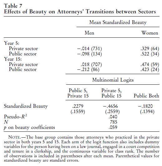 Beauty, Productivity, and Discrimination - Lawyers' Looks and Lucre (Biddle, Hamermesh, 1998) Table 7