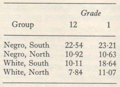 Educability and Group Differences Jensen 1973 p. 100