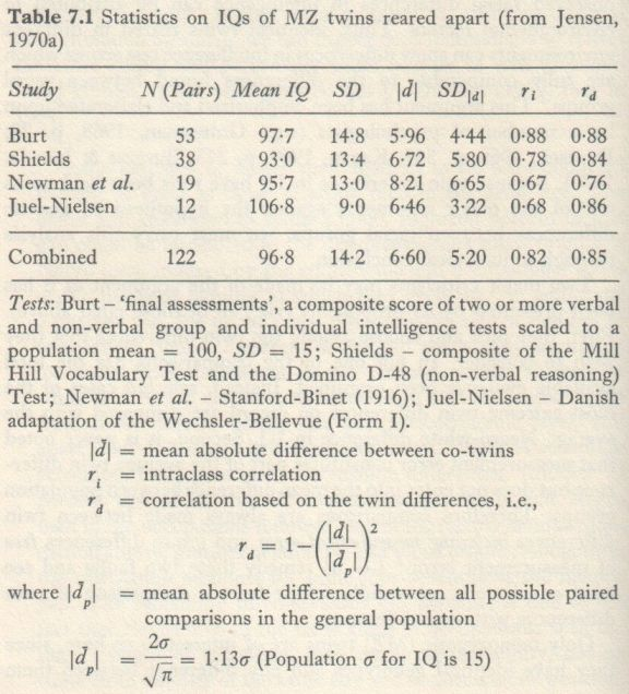 Educability and Group Differences Jensen 1973 p. 162