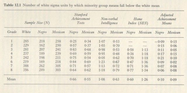 Educability and Group Differences Jensen 1973 p. 249