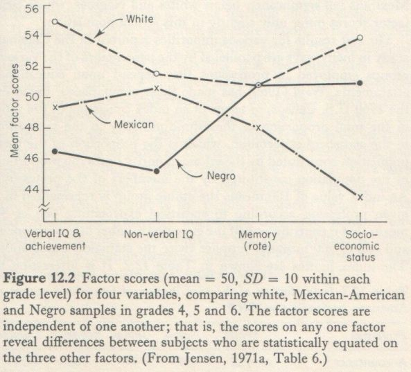 Educability and Group Differences Jensen 1973 p. 251
