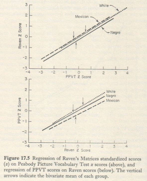 Educability and Group Differences Jensen 1973 p. 310