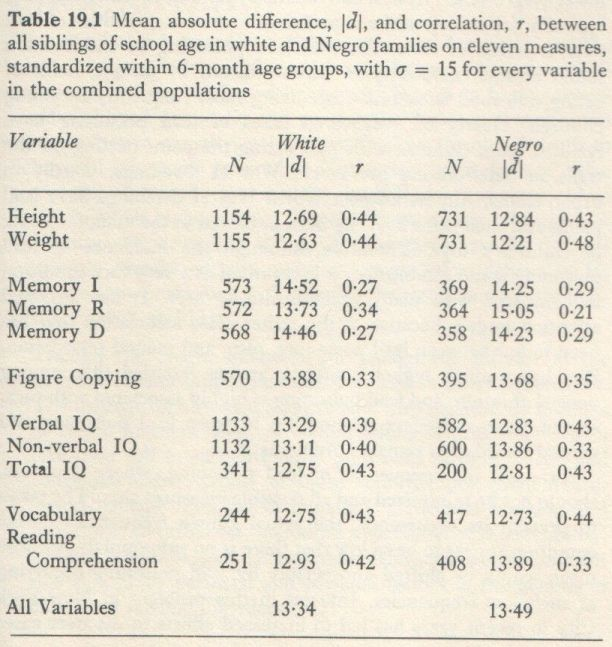 Educability and Group Differences Jensen 1973 p. 339