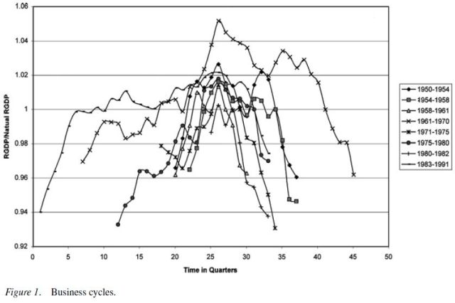empirical-evidence-on-the-austrian-business-cycle-theory-figure-1