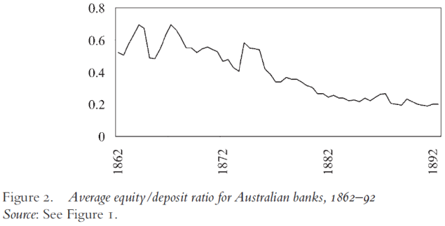 free-banking-gone-awry-the-australian-banking-crisis-of-1893-figure-2
