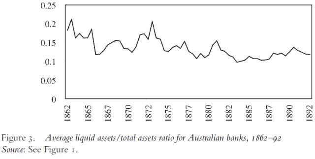 free-banking-gone-awry-the-australian-banking-crisis-of-1893-figure-3