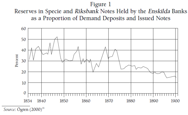Free Banking in Sweden 1830-1903 - Experience and Debate (Lakomaa 2007) Figure 1