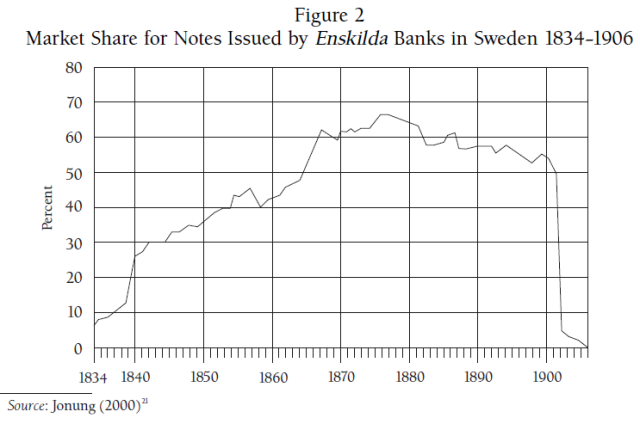 Free Banking in Sweden 1830-1903 - Experience and Debate (Lakomaa 2007) Figure 2
