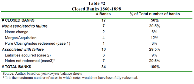 free-banking-revisited-the-chilean-experience-1860-1898-table-2