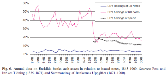 Free or central banking - Liquidity and financial deepening in Sweden, 1834-1913 (Anders Ogren 2006) Figure 6