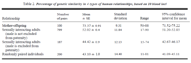 genetic-similarity-human-altruism-and-group-selection-table-2