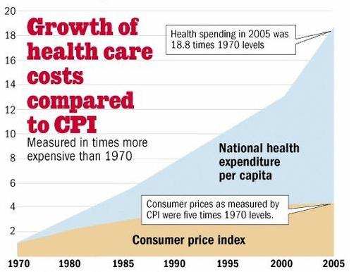 growth-of-health-care-costs-compared-to-cpi