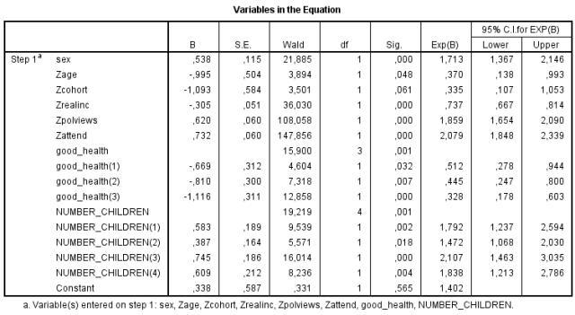 gss-evolution-logistic-regression