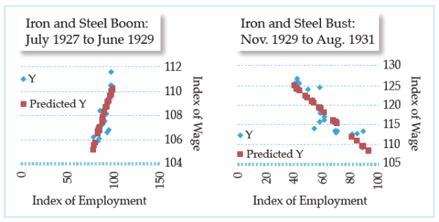 Industrial Employment and the Policies of Herbert C. Hoover