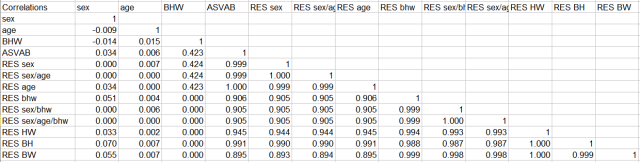 NLSY79 ASVAB-1999 (regressed out) Pearson correlations with sex, age, race