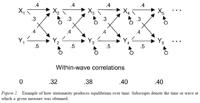 testing-mediational-models-with-longitudinal-data-figure-2