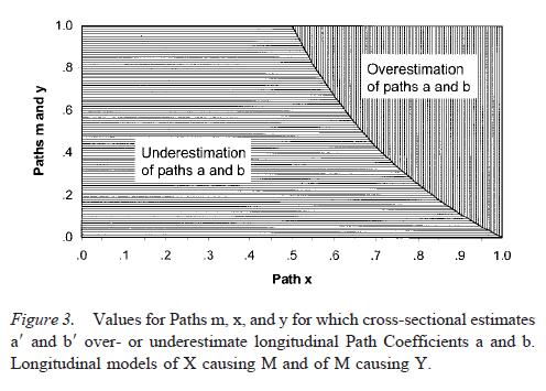 testing-mediational-models-with-longitudinal-data-figure-3