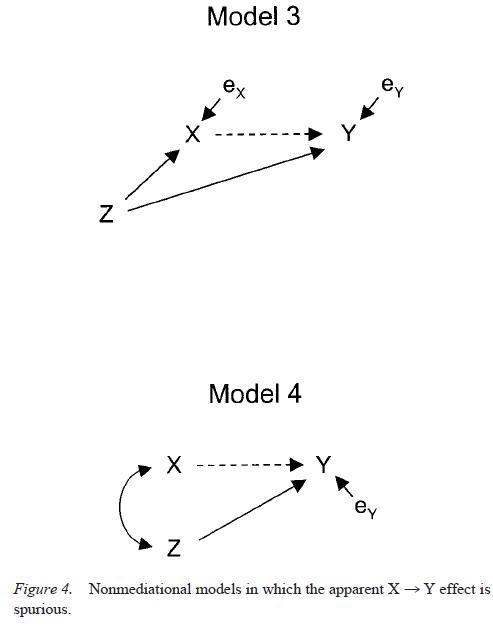 testing-mediational-models-with-longitudinal-data-figure-4