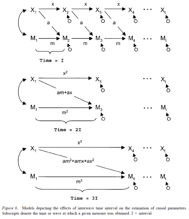 testing-mediational-models-with-longitudinal-data-figure-6
