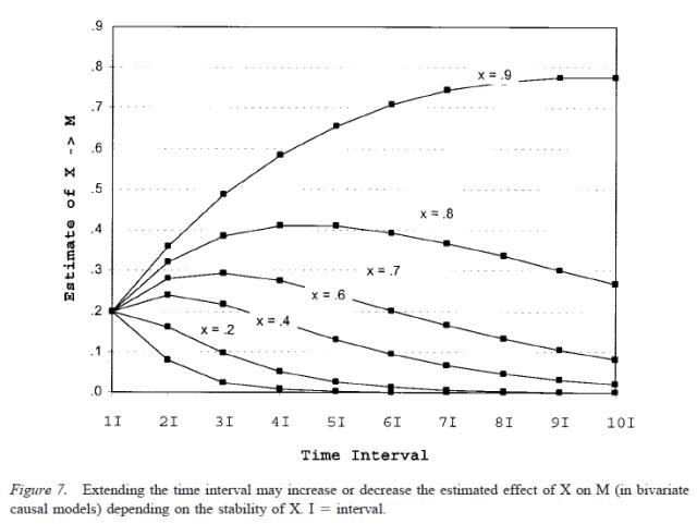 testing-mediational-models-with-longitudinal-data-figure-7