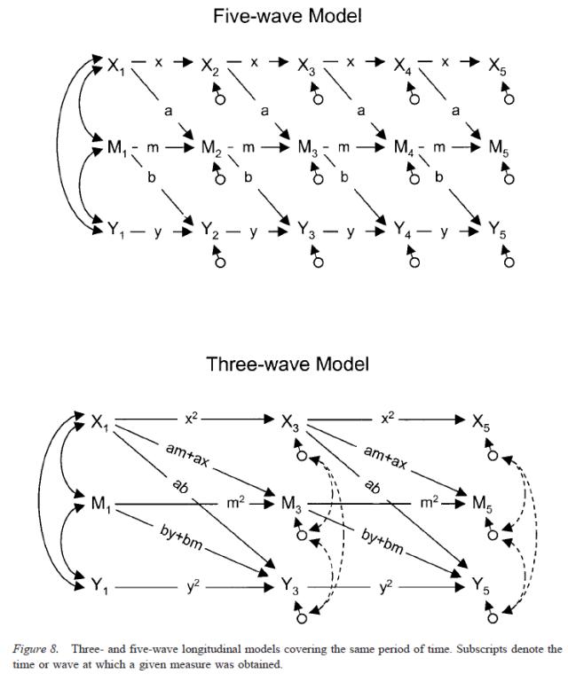 testing-mediational-models-with-longitudinal-data-figure-8
