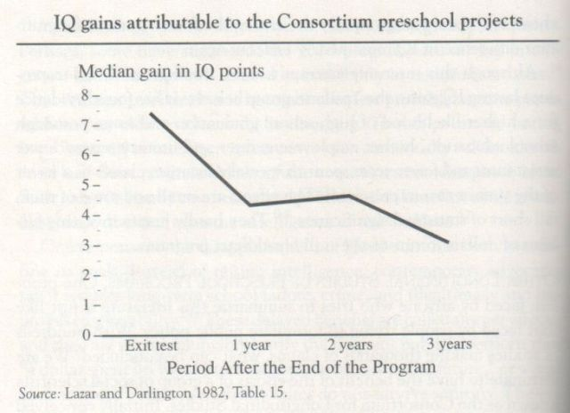 the-bell-curve-1994-herrnstein-and-murray-graph-p-406