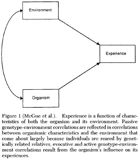 The nature of nurture - Genetic influence on environmental measures (Commentary) McGue Figure 1