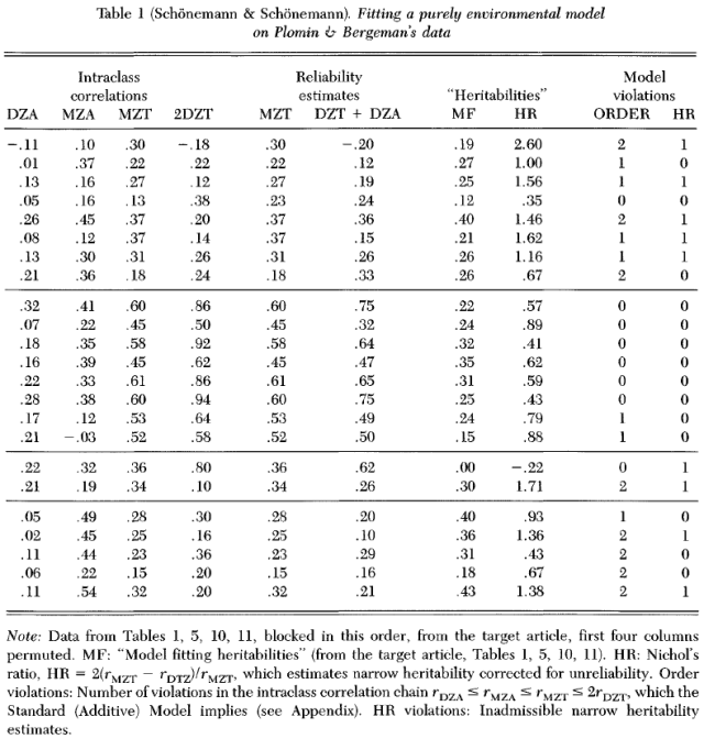 The nature of nurture - Genetic influence on environmental measures (Commentary) Schonemann Table 1