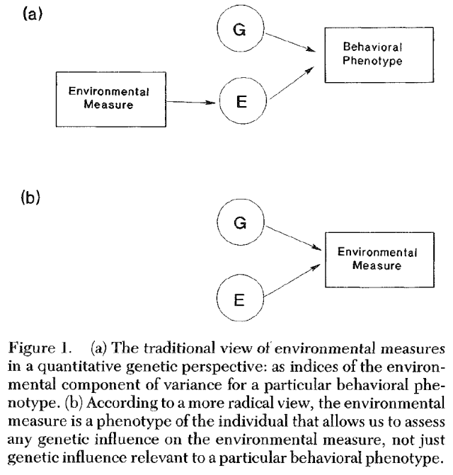 the-nature-of-nurture-genetic-influence-on-environmental-measures-figure-1