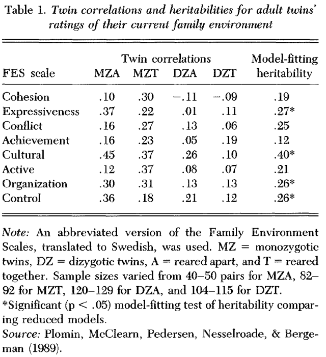 the-nature-of-nurture-genetic-influence-on-environmental-measures-table-1