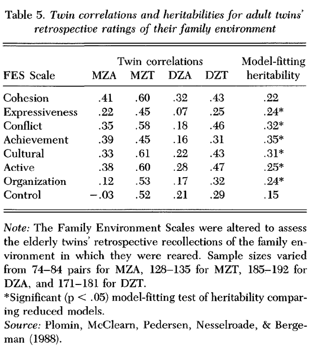 the-nature-of-nurture-genetic-influence-on-environmental-measures-table-5