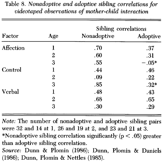 the-nature-of-nurture-genetic-influence-on-environmental-measures-table-8