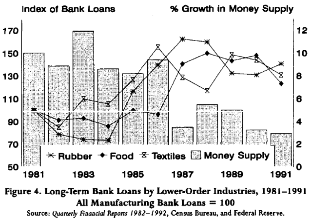 the-recession-of-1990-an-austrian-explanation-figure-4