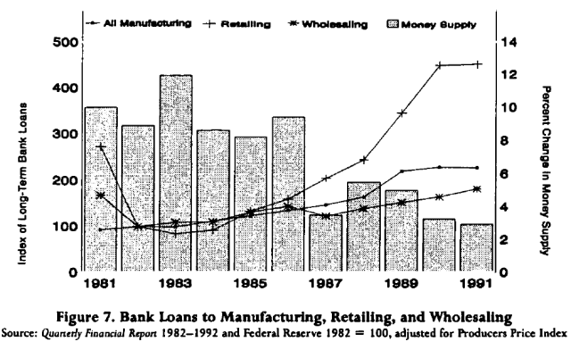 the-recession-of-1990-an-austrian-explanation-figure-7