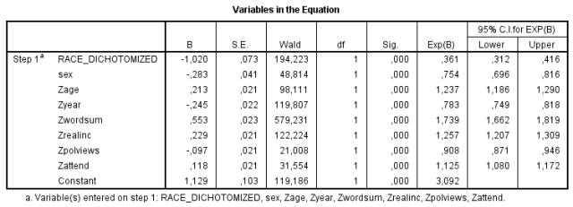 trust-in-gss-logistic-regression