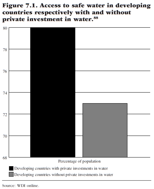 water-for-sale-how-business-and-the-market-can-resolve-the-worlds-water-crisis-figure-7-1