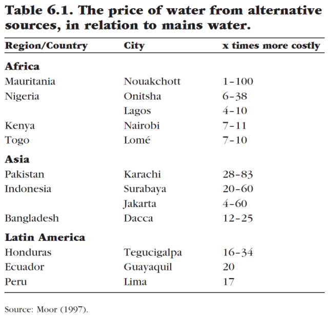 water-for-sale-how-business-and-the-market-can-resolve-the-worlds-water-crisis-table-6-1