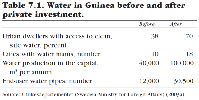 water-for-sale-how-business-and-the-market-can-resolve-the-worlds-water-crisis-table-7-1