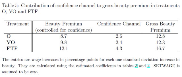Why Beauty Matters (Mobius and Rosenblat 2005) Table 5