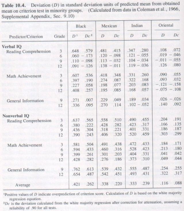 bias-in-mental-testing-arthur-jensen-1980-p-480