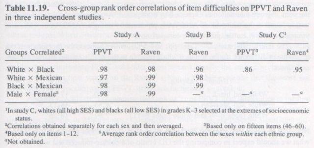 bias-in-mental-testing-arthur-jensen-1980-p-571
