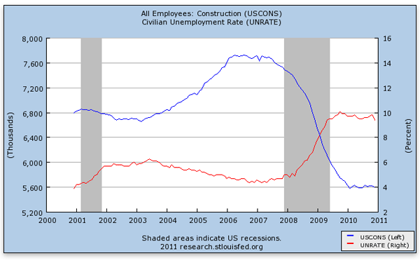 can-austrian-theory-explain-construction-employment-construction-civilian-unemployment-rate