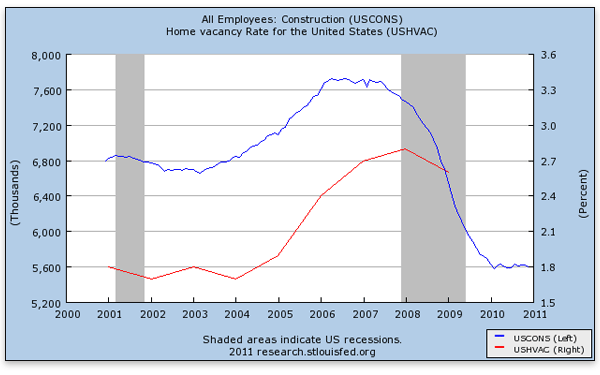 can-austrian-theory-explain-construction-employment-construction-home-vacancy-rate