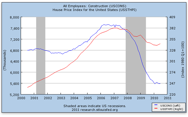 can-austrian-theory-explain-construction-employment-construction-house-price-index