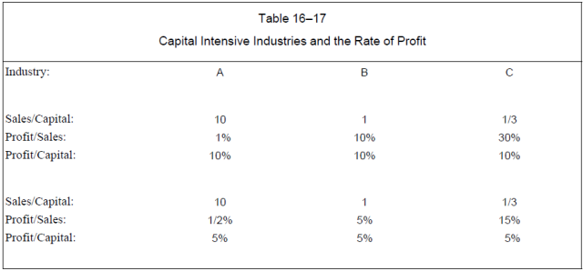 Capitalism - A Treatise on Economics (Reisman 1996) Table 16-17